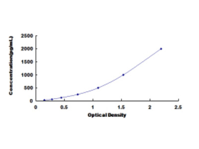 ELISA Kit for Motility Related Protein (MRP1)