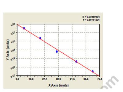 Bovine calpain 1 (CAPN1) ELISA Kit