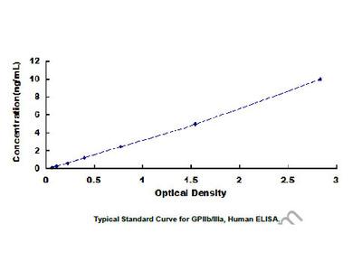 ELISA Kit for Glycoprotein IIb/IIIa (GPIIb/IIIa)