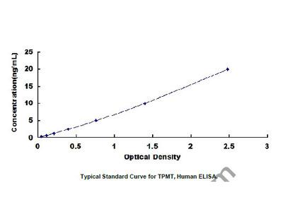 ELISA Kit for Thiopurine Methyltransferase (TPMT)
