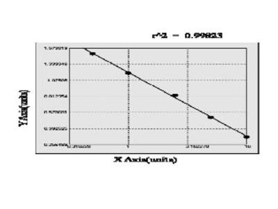 Bovine Lipocalin-Type Prostaglandin D Synthase ELISA Kit