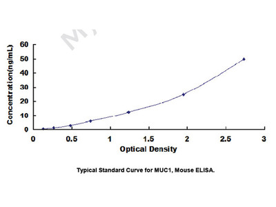 ELISA Kit for Mucin 1 (MUC1)