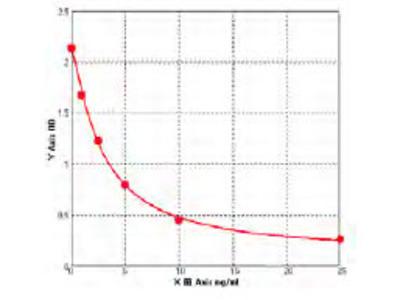 Human A disintegrin and metalloproteinase with thrombospondin motifs 2 (ADAMTS2) ELISA Kit