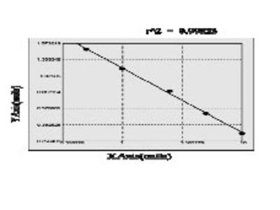 Bovine Malate dehydrogenase, mitochondrial (MDH2) ELISA Kit