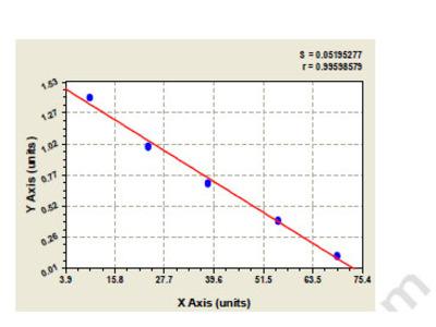 Canine Amiloride-sensitive sodium channel subunit alpha (SCNN1A) ELISA Kit