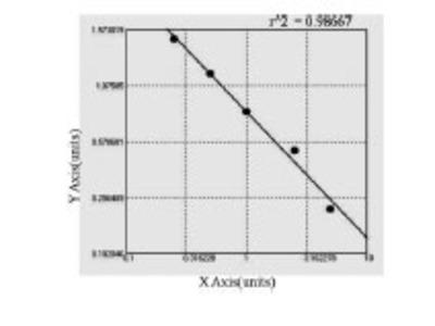 Rabbit cAMP-dependent protein kinase inhibitor gamma (PKIG) ELISA Kit