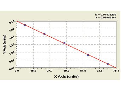 Bovine Baculoviral IAP repeat-containing protein 3 (BIRC3) ELISA Kit