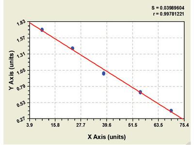 Goat Retinoic acid induced protein 3 ELISA Kit