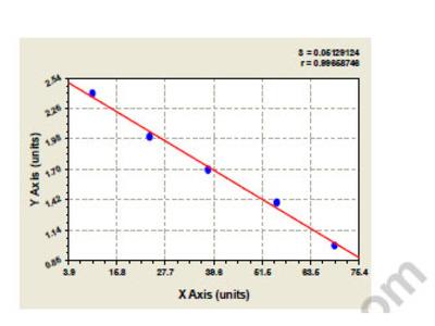 Bovine Heterogeneous nuclear ribonucleoprotein K (HNRNPK) ELISA Kit