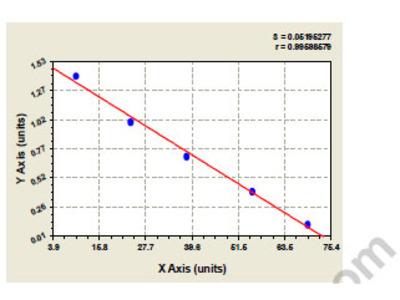 Chicken Aflatoxin B1 aldehyde reductase member 4 (AKR7L) ELISA Kit