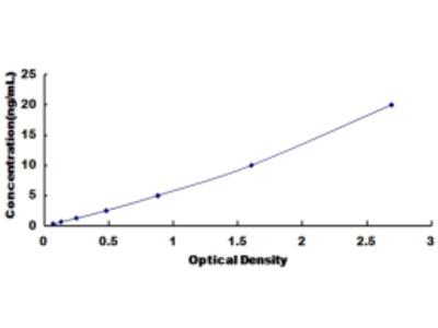 ELISA Kit for Epithelial Membrane Protein 3 (EMP3)