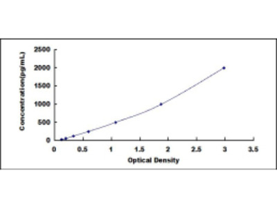 ELISA Kit for Stromal Cell Derived Factor 1 (SDF1)