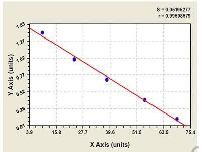 Rat Glutamate receptor 2 (GRIA2) ELISA Kit