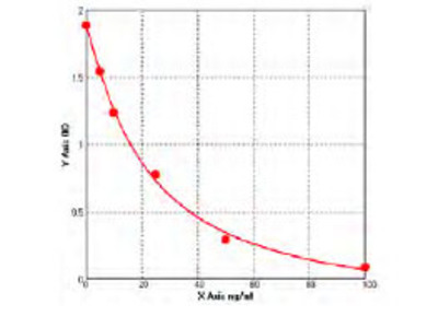 Bovine Non-secretory ribonuclease (RNASE2) ELISA Kit