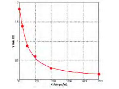 Chicken Follicle-stimulating hormone receptor (FSHR) ELISA Kit
