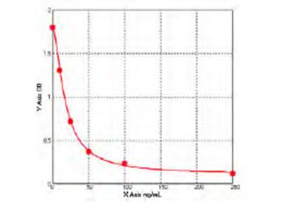 Canine Zona pellucida sperm-binding protein 3 (ZP3) ELISA Kit