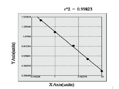 Human Copper transporting ATPase 2 (ATP7B) ELISA Kit