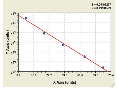 Mouse 1-phosphatidylinositol-4, 5-bisphosphate phosphodiesterase beta-1 (PLCB1) ELISA Kit