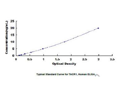 ELISA Kit for Tachykinin Receptor 1 (TACR1)