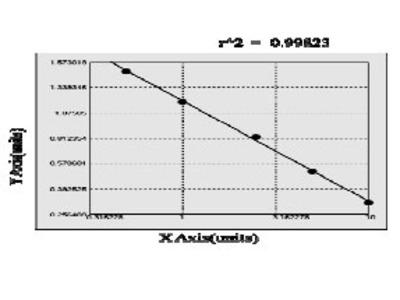 Human 60S acidic ribosomal protein P0 (RPLP0) ELISA Kit