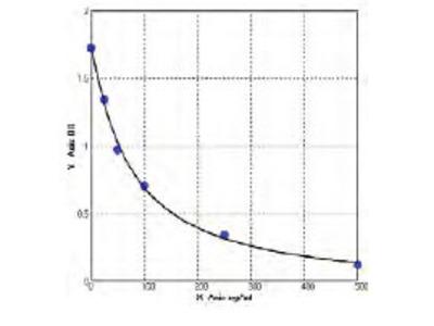 Mouse anti-cyclic citrullinated peptide antibody (anti-CCP antibody) ELISA Kit