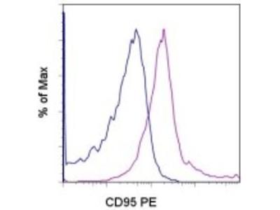 CD95 antibody (PE)
