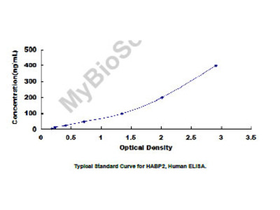 ELISA Kit for Hyaluronan Binding Protein 2 (HABP2)