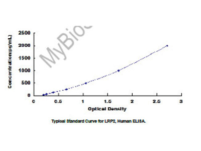 ELISA Kit for Low Density Lipoprotein Receptor Related Protein 2 (LRP2)