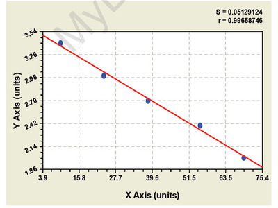 Chicken Liver-expressed antimicrobial peptide 2 (LEAP2) ELISA Kit