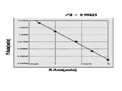 Chicken L-threonine 3-dehydrogenase, mitochondrial (TDH) ELISA Kit