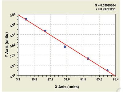 Guinea pig Potassium voltage-gated channel subfamily KQT member 1 (KCNQ1) ELISA Kit