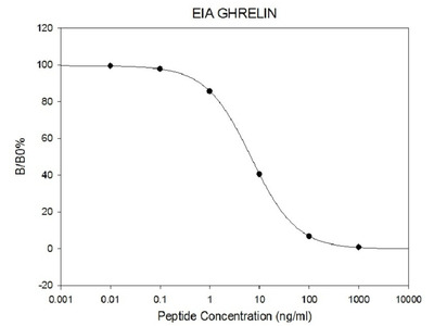Human Ghrelin EIA