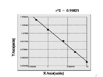 Chicken Eukaryotic translation initiation factor 2 subunit 1 (EIF2S1) ELISA Kit