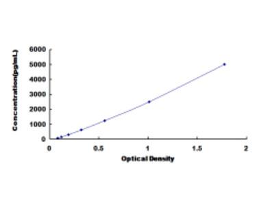 ELISA Kit for Heparan Sulfate Proteoglycan 2 (HSPG2)