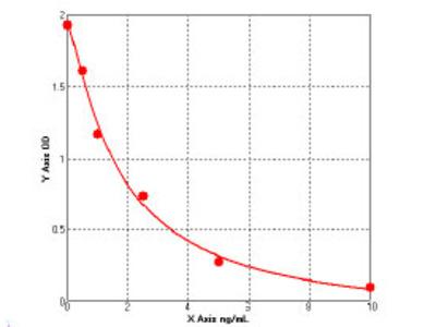 Bovine Ceroid-lipofuscinosis neuronal protein 5 (CLN5) ELISA Kit