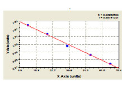 Human anti cyclic citrullinated peptide antibody (anti CCP antibody) ELISA Kit