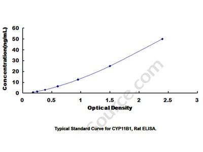 ELISA Kit for Cytochrome P450 11B1 (CYP11B1)