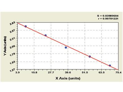 Sheep vitamin D-binding protein (GC) ELISA Kit