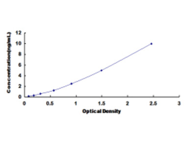 ELISA Kit for Basic Salivary Proline Rich Protein 2 (PRB2)