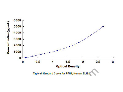 ELISA Kit for Profilin 1 (PFN1)