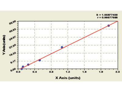 Human Oncogene protein p190/bcr abl ELISA Kit