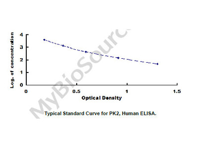 ELISA Kit for Prokineticin 2 (PK2)