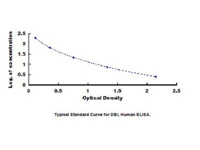 Human Diazepam Binding Inhibitor (DBI) ELISA Kit