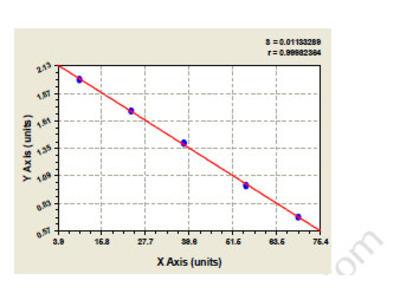 Canine Low affinity immunoglobulin gamma Fc region receptor II-a (FCGR2A) ELISA Kit