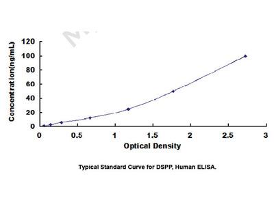 ELISA Kit for Dentin Sialophosphoprotein (DSPP)