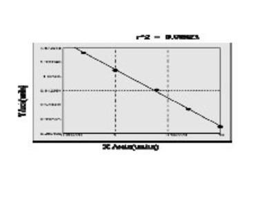 Human Aspartyl tRNA synthetase, cytoplasmic (DARS) ELISA Kit