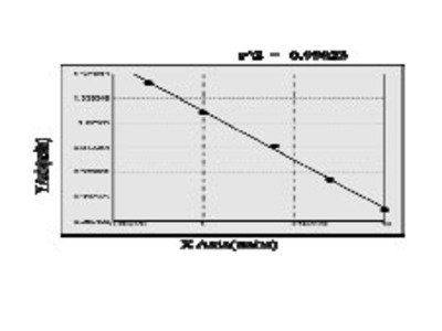 Canine Malate dehydrogenase, mitochondrial (MDH2) ELISA Kit