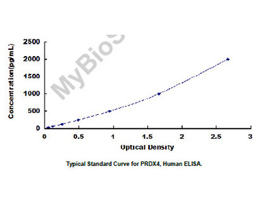 ELISA Kit for Peroxiredoxin 4 (PRDX4)