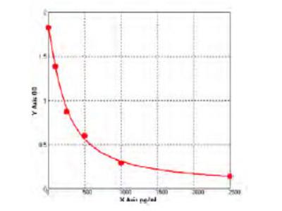 Bovine Acyl-CoA desaturase (SCD) ELISA Kit
