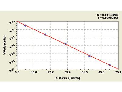 Bovine CXC-chemokine receptor 7 (CXCR7) ELISA Kit
